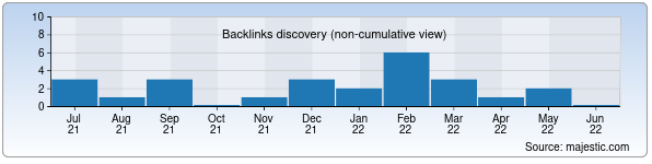 Referring Domains Discovery Chart from Majestic SEO for oilam.uz