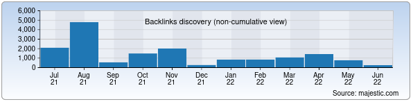 Referring Domains Discovery Chart from Majestic SEO for oilgas.uz