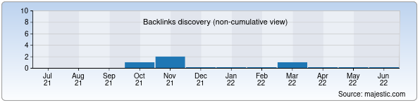 Referring Domains Discovery Chart from Majestic SEO for ok.uz