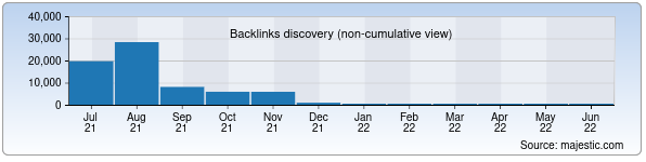 Referring Domains Discovery Chart from Majestic SEO for okay.uz