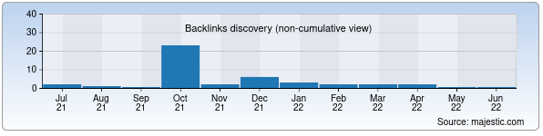 Referring Domains Discovery Chart from Majestic SEO for old.ziyonet.uz