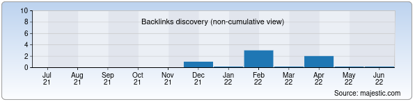Referring Domains Discovery Chart from Majestic SEO for oltinmeros.zn.uz