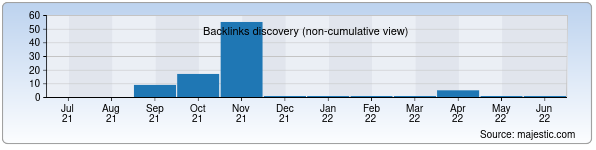 Referring Domains Discovery Chart from Majestic SEO for oltinvodiy.uz