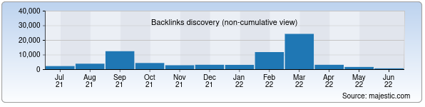 Referring Domains Discovery Chart from Majestic SEO for olympic.uz