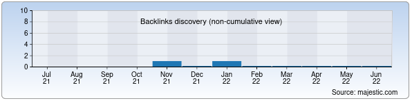 Referring Domains Discovery Chart from Majestic SEO for olympicmuseum.uz