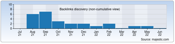 Referring Domains Discovery Chart from Majestic SEO for olympictour.uz