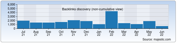 Referring Domains Discovery Chart from Majestic SEO for ombudsman.uz