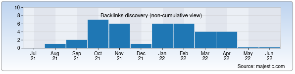 Referring Domains Discovery Chart from Majestic SEO for omk.uz