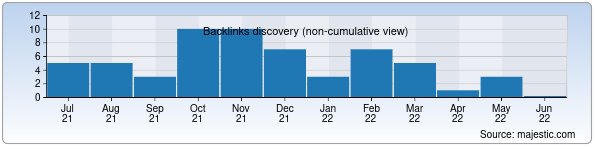 Referring Domains Discovery Chart from Majestic SEO for onlayn.uz