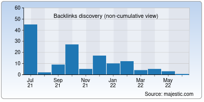 backlinks of onlinelic.net