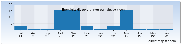 Referring Domains Discovery Chart from Majestic SEO for onlinemega.uz