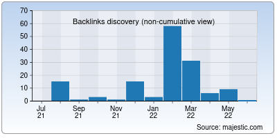 backlinks of onspotit.in