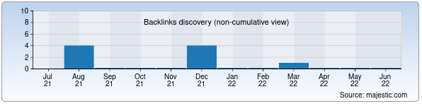 Referring Domains Discovery Chart from Majestic SEO for ooo-kabz.uz