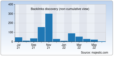 backlinks of openampproject.org