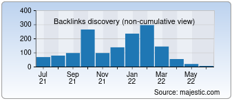 Majestic Backlink History Chart for openbuzz.in