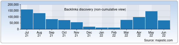Referring Domains Discovery Chart from Majestic SEO for openinfo.uz