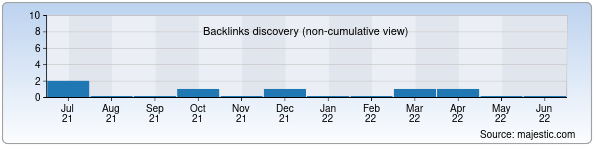 Referring Domains Discovery Chart from Majestic SEO for optika.uz