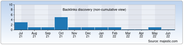 Referring Domains Discovery Chart from Majestic SEO for orginal.uz