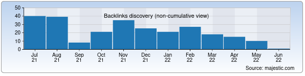 Referring Domains Discovery Chart from Majestic SEO for oriatfm.uz