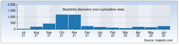Referring Domains Discovery Chart from Majestic SEO for oriftolib.uz