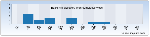 Referring Domains Discovery Chart from Majestic SEO for originalplast.uz