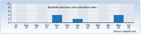 Referring Domains Discovery Chart from Majestic SEO for orol.zn.uz