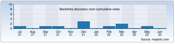 Referring Domains Discovery Chart from Majestic SEO for orthodont.uz