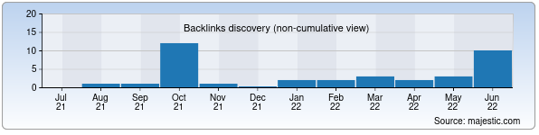 Referring Domains Discovery Chart from Majestic SEO for orzu.uz