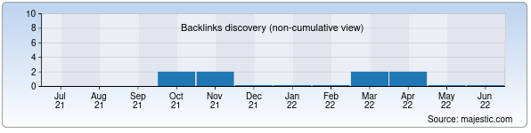 Referring Domains Discovery Chart from Majestic SEO for oscar.uz