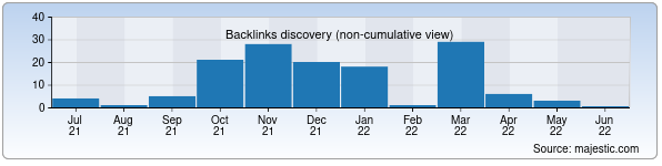 Referring Domains Discovery Chart from Majestic SEO for oshiqlar.uz