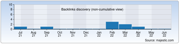 Referring Domains Discovery Chart from Majestic SEO for osmon.uz