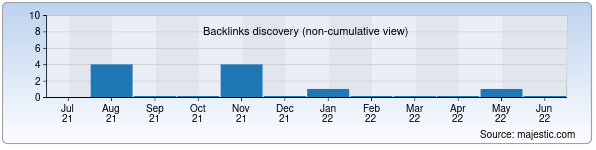 Referring Domains Discovery Chart from Majestic SEO for otdelka.uz
