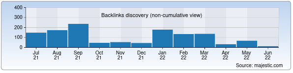 Referring Domains Discovery Chart from Majestic SEO for otpusk.uz