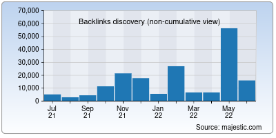 backlinks of over.net