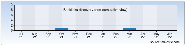 Referring Domains Discovery Chart from Majestic SEO for oydinyol.uz