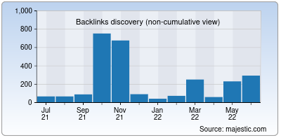 backlinks of pacificrisa.org