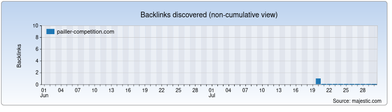pailler-competition.com Backlink History Chart