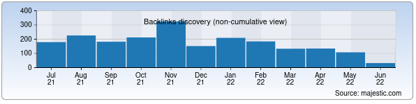 Referring Domains Discovery Chart from Majestic SEO for pakhtakor.uz