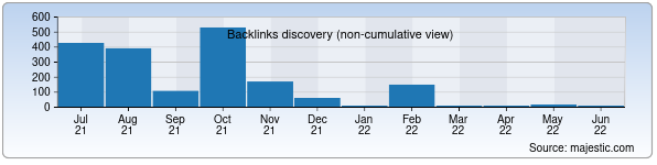 Referring Domains Discovery Chart from Majestic SEO for parliamentrk.gov.uz