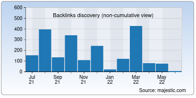 backlinks of parspack.net