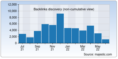 backlinks of particle.io