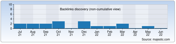 Referring Domains Discovery Chart from Majestic SEO for parvoz.zn.uz