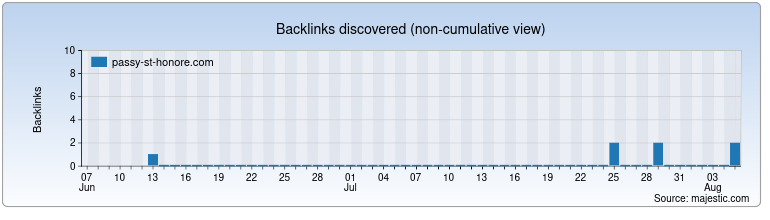 passy-st-honore.com Backlink History Chart