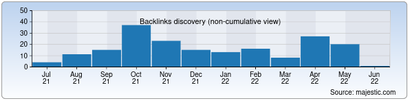 Referring Domains Discovery Chart from Majestic SEO for patent.uz