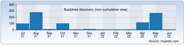 Referring Domains Discovery Chart from Majestic SEO for paxtakorpaxta.uz
