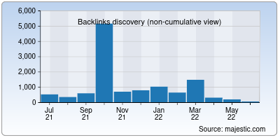 backlinks of paycheck.in