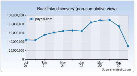 Backlinks Graph