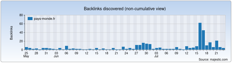 pays-monde.fr Backlink History Chart