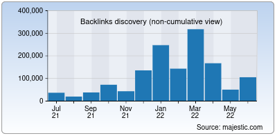 backlinks of payu.in