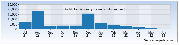 Referring Domains Discovery Chart from Majestic SEO for pc.uz